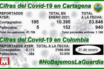 Cartagena, con 940 muertos y 53.846 contagios de Covid-19 hasta ayer sábado