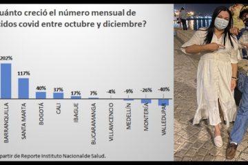 Entre octubre y diciembre, las muertes por Covid-19 en Cartagena crecieron el 310%