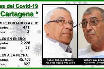 Las divergentes miradas a las inquietantes cifras del Covid-19 en Cartagena