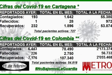 Así ha evolucionado la pandemia del Covid-19 en Cartagena en los últimos meses