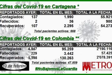 Para el análisis: conozca las cifras del Covid-19 en las primeras dos semanas de febrero