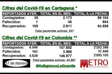 Así disminuyen las cifras del Covid-19 en Cartagena, Bolívar y Colombia