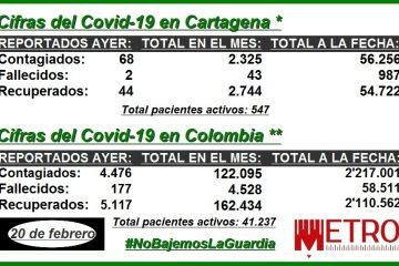 Para el análisis: estas son las cifras del Covi-19 en Cartagena, Bolívar y Colombia