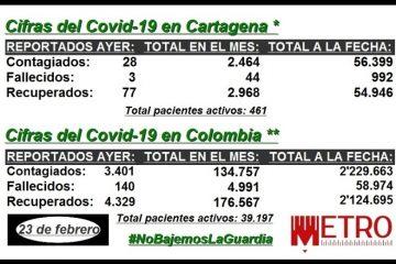 Así va la evolución de la pandemia del Covid-19 en Cartagena, Bolívar y Colombia