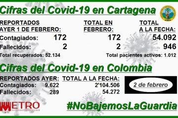Cartagena, con 946 muertos y 54.092 contagios de Covid-19 a la fecha… y contando