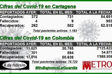 En lo que va de febrero, Cartagena reporta 731 contagios y 9 muertos por Covid-19
