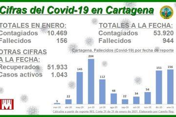 Enero, el segundo mes con mayor número de muertos por Covid-19 en Cartagena