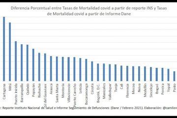 Diferencias entre tasas de mortalidad del DANE y de Minsalud, ¿prueba de subregistro?