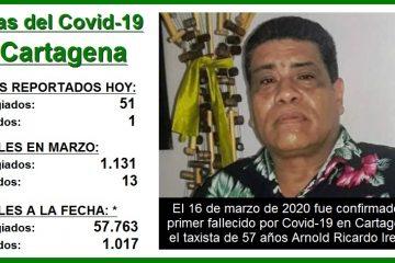 A un año de reportarse el primer muerto por Covid-19, así avanza la pandemia en Cartagena