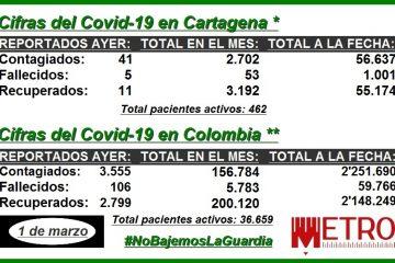 #ParaElAnálisis: las cifras del Covid-19  en febrero y en lo que va de la pandemia