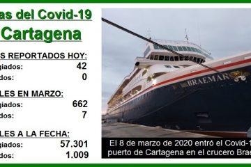 Un año después de entrar por 1a. vez el Covid-19 a Cartagena, así avanza la pandemia
