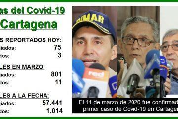 Un año después del primer caso de Covid-19 en Cartagena, así avanza la pandemia…