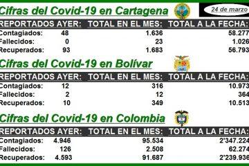 En lo que va de marzo, así avanza la pandemia en Cartagena, Bolívar y Colombia