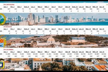 Cifras del Covid-19 en Cartagena, Bolívar y Colombia en la 1a. quincena de abril
