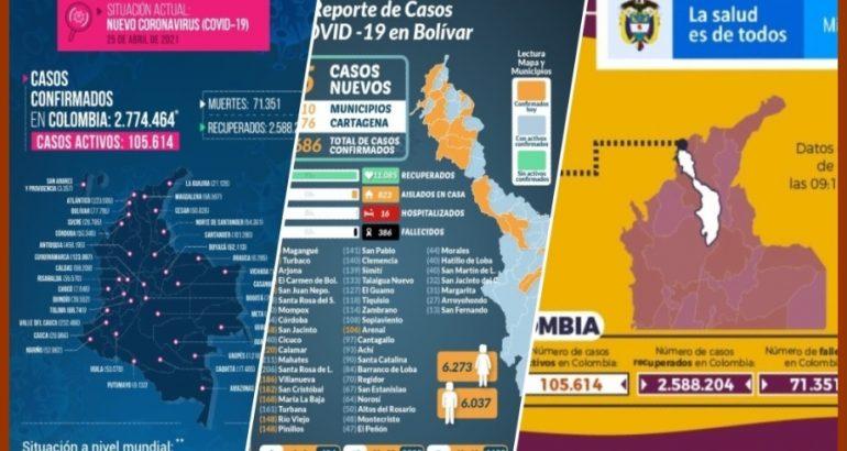 Así avanza la pandemia del Covid-19 en Cartagena, Bolívar y el resto del país