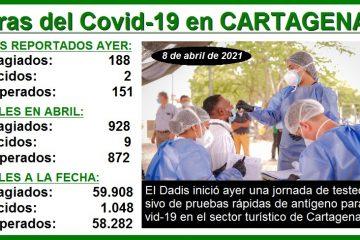 En la 1a. semana de abril, así avanzó la pandemia del Covid-19 en Cartagena