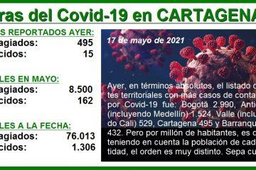 Cartagena, ¿en la cresta de la tercera ola de la pandemia del Covid-19?