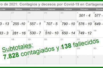 En solo 15 días, Cartagena reportó 7.828 nuevos contagios y 138 nuevos muertos por Covid-19