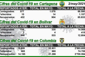 Algunas cifras del Covid-19 en Cartagena, Bolívar y Colombia… para el análisis