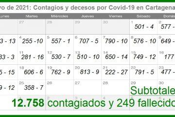 En mayo, en promedio, Cartagena ha reportado 510,32 contagios y 9,96 muertos diarios