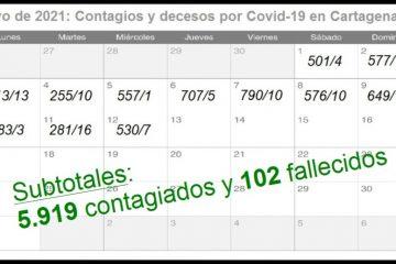 Cifras del Covid-19 en Cartagena en lo que va de la 1a. quincena de mayo