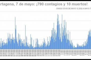 Cartagena, con 3.600 nuevos contagios y 53 nuevos decesos por Covid-19 en lo que va de mayo