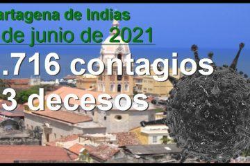1.716 contagios y 13 decesos ayer en Cartagena, ¿la única razón para prender las alarmas?