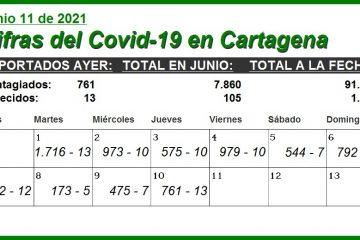 En los primeros 10 días de junio, en Cartagena se han reportado 7.860 contagios y 105 decesos por Covid-19