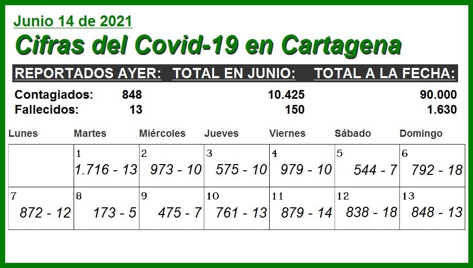 En lo que va de junio, Cartagena ha sumado 10.425 nuevos contagios y 150 nuevos muertos por Covid-19