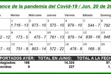 En los primeros 19 de junio, Cartagena suma 14.324 nuevos contagios y 227 nuevos muertos por Covid-19