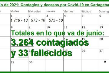 En solo tres días (los que van de junio), en Cartagena se han reportado 3.264 contagios y 33 decesos por Covid-19