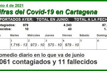 En junio, en promedio, Cartagena ha reportado 1.061 contagios y 11 fallecidos diarios