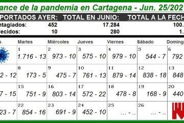 Por falta de camas UCI han muerto varios contagiados por Covid-19 en Cartagena, pero…