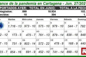 Cartagena, con 1.786 muertos y 102.500 contagios por Covid-19 desde el inicio de la pandemia