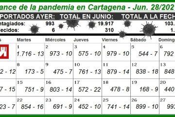 Por millón de habitantes, Cartagena fue ayer la 1a. capital del país con más contagios por Covid
