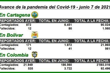 Conozca cómo avanza la pandemia del Covid-19 en Cartagena, Bolívar y Colombia en lo que va de junio