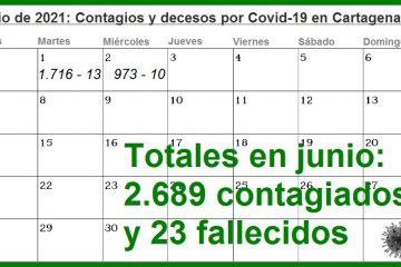 En solo dos días, Cartagena reporta 2.689 nuevos contagios y 23 nuevos decesos por Covid-19