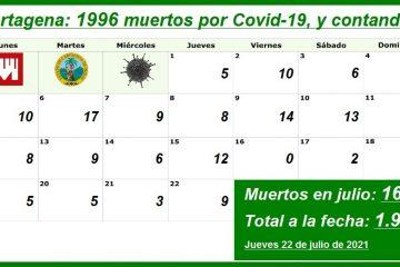 A la fecha, los contagios por Covid-19 en Cartagena son 116.649, y los muertos 1.996…