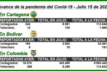 En los primeros 15 días de julio, así avanza la pandemia en Cartagena, Bolívar y todo el país