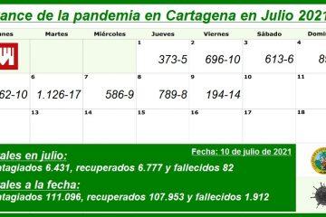 Cartagena alcanza un total -hasta la fecha – de 111.096 contagios y 1.912 muertos por Covid-19