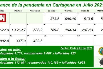 Desde el inicio de la pandemia, Cartagena reporta un total de 113.401 contagios y 1.953 fallecidos