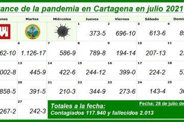 Día a día: así avanza la pandemia del Covid-19 en Cartagena