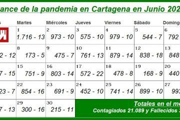 En junio, Cartagena sumó 21.089 contagiados y 350 muertos por Covid-19: ya son en total 104.655 y 1.830, respectivamente