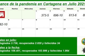 Cartagena, con 3.736 nuevos contagios y 34 nuevos decesos en lo que va de julio