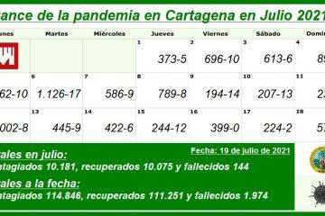 En lo que va de julio, Cartagena ha reportado 10.181 nuevos contagiados y 144 nuevos muertos por Covid-19