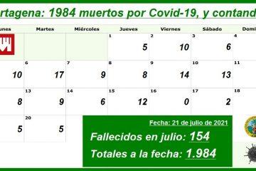 En lo que va de julio, Cartagena ha reportado 11.430 nuevos contagios y 154 nuevos decesos
