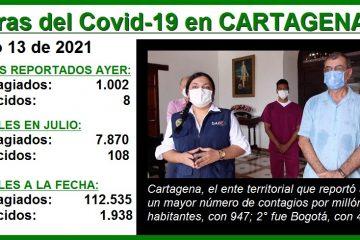 Cartagena, el ente territorial que, por millón de habitantes, más contagios de Covid-19 reportó ayer