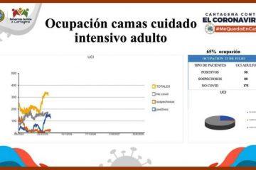 «Cartagena amaneció ayer con un 65% de ocupación de camas UCI»: Dadis