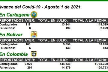 #ParaElAnálisis: Así avanzó la pandemia del Covid-19 en Cartagena, Bolívar y todo el país
