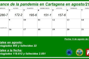 Cartagena, con 955 nuevos contagios de Covid-19 y 22 fallecidos en lo que va de agosto